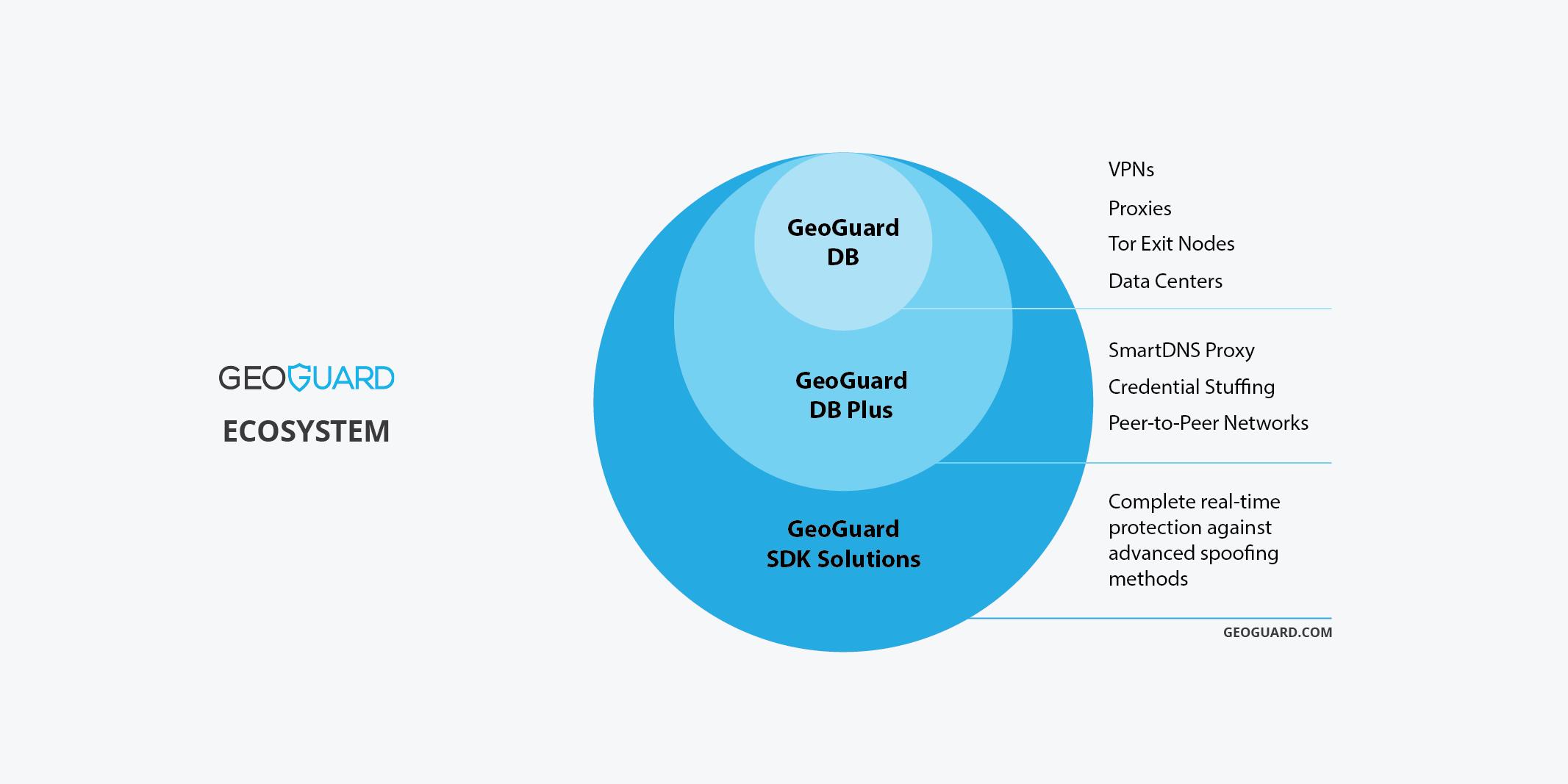 GeoGuard-Ecosystem
